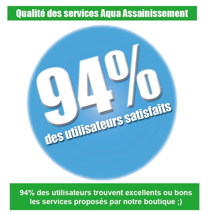 94% des utilisateurs satisfaits - Qualité des services Aqua Assainissement : 94% des utilisateurs trouvent excellents ou bons les services proposés par la boutique en ligne aqua-assainissement.fr