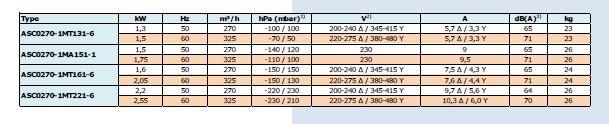 caractéristiques ASC0270