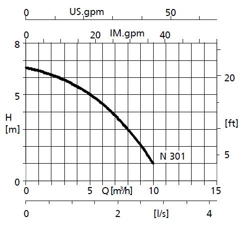 pompe KSB ama-drainer N 301 courbe de performances