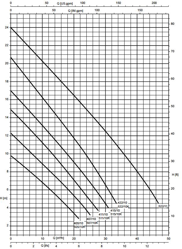courbes performances KSB AMA DRAINER A 405 à 422
