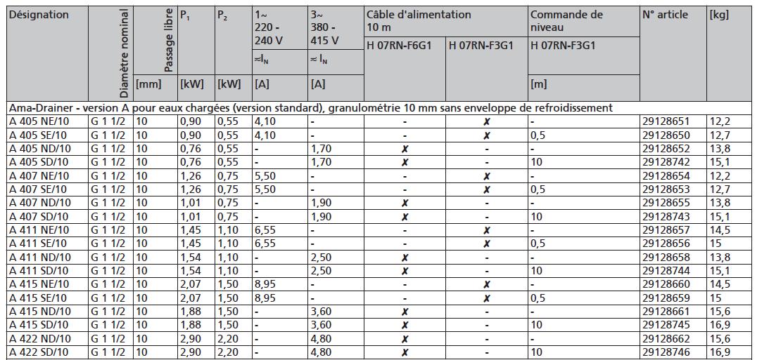 caractéristiques techniques pompe AMA DRAINER  A 405 à 422