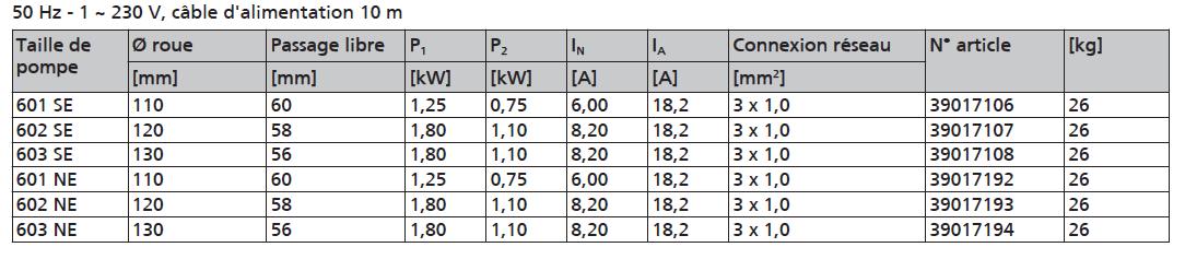 pompe KSB AMA-PORTER série F 6 SE NE caractéristiques