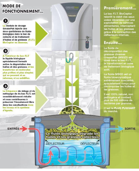 Principe de fonctionnement BioCeptor