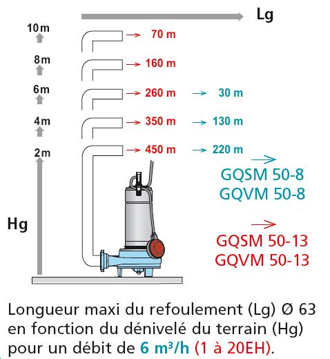 CAL230 GQSM 50 choix pompe