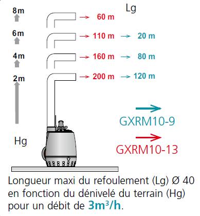CAL230 GXRM 10 choix de la pompe
