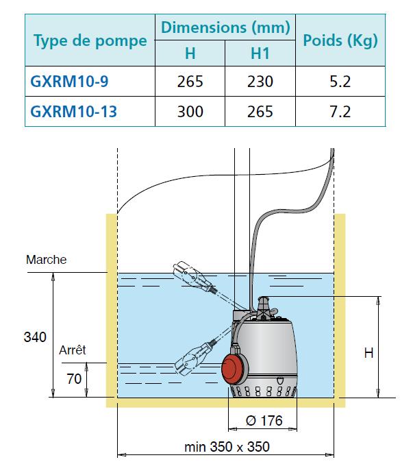 Dimensions pompe GXRM 10