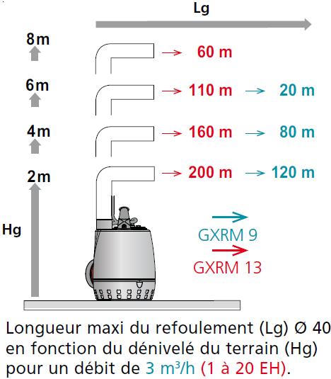poste de relevage califosse GXRM choix de pompe