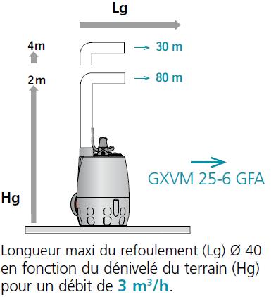 pompe calpe GXVM 25-6 performances