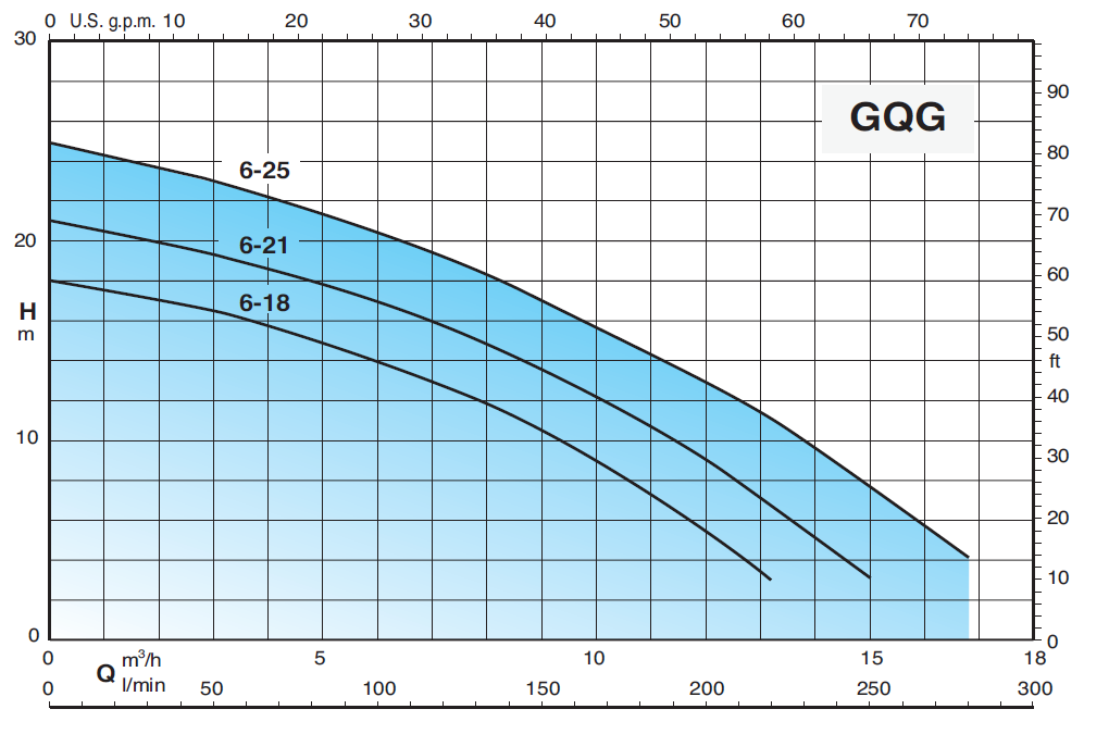 courbe performances pompe calpeda GQGM 6-25