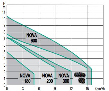courbes de performances pompe immergée JETLY NOVA 200 relevage eaux claires
