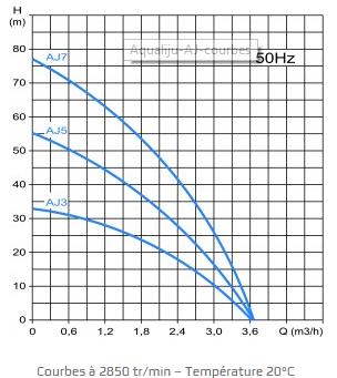 Courbe hydraulique AQUALIFU AJ 3.37
