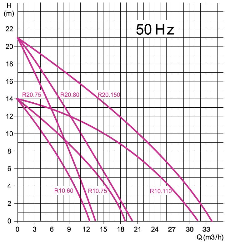 DRENO R 20.80 courbes performances