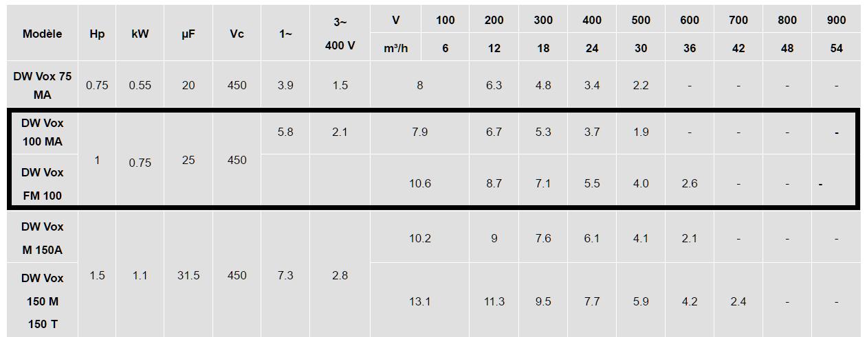 caractéristiques pompe EBARA DW 100 VOX eaux usées