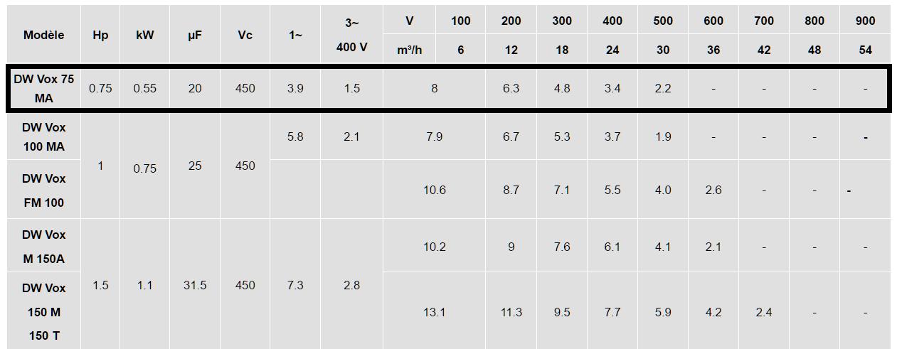 caractéristiques pompe EBARA DW 75 VOX