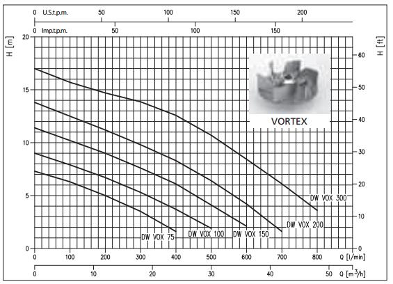 courbe performances pompe EBARA DW 150 VOX eaux usées