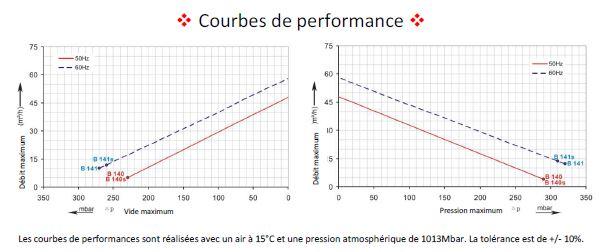 Performances 4B210