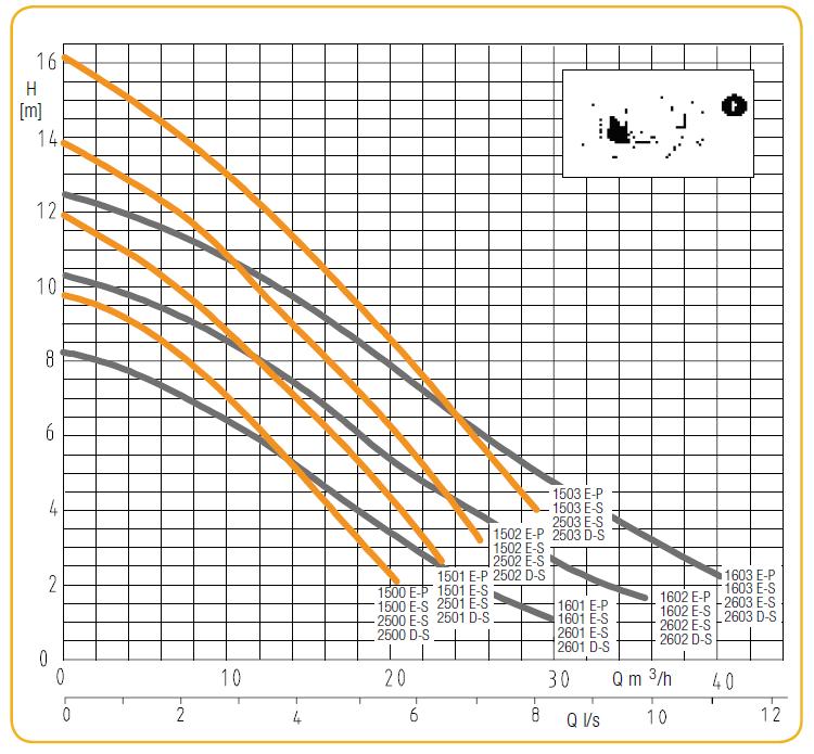 courbe performances EVAMATIC 1501