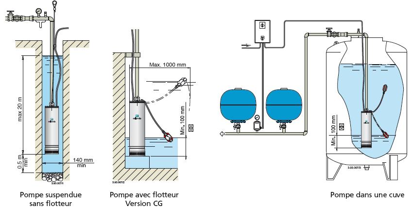 calpeda mxs 3 pompe immerg e puits eau propre. Black Bedroom Furniture Sets. Home Design Ideas