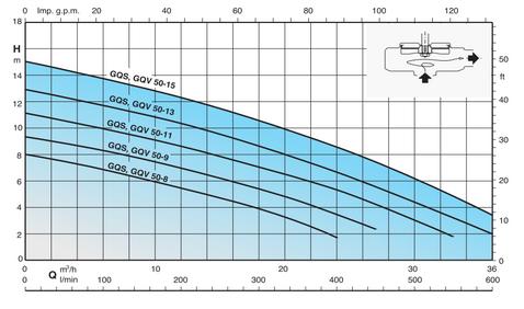 pompe GQSM 50 courbes performances