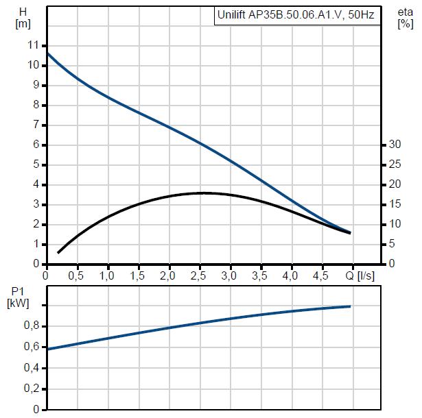 pompe grundfos unilift AP35B courbes