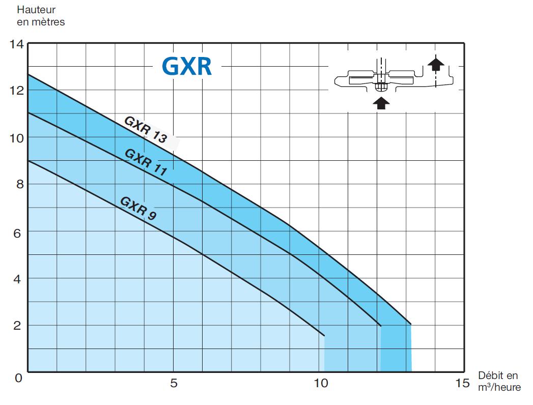 pompe calpeda GXRM 13 courbes de performances