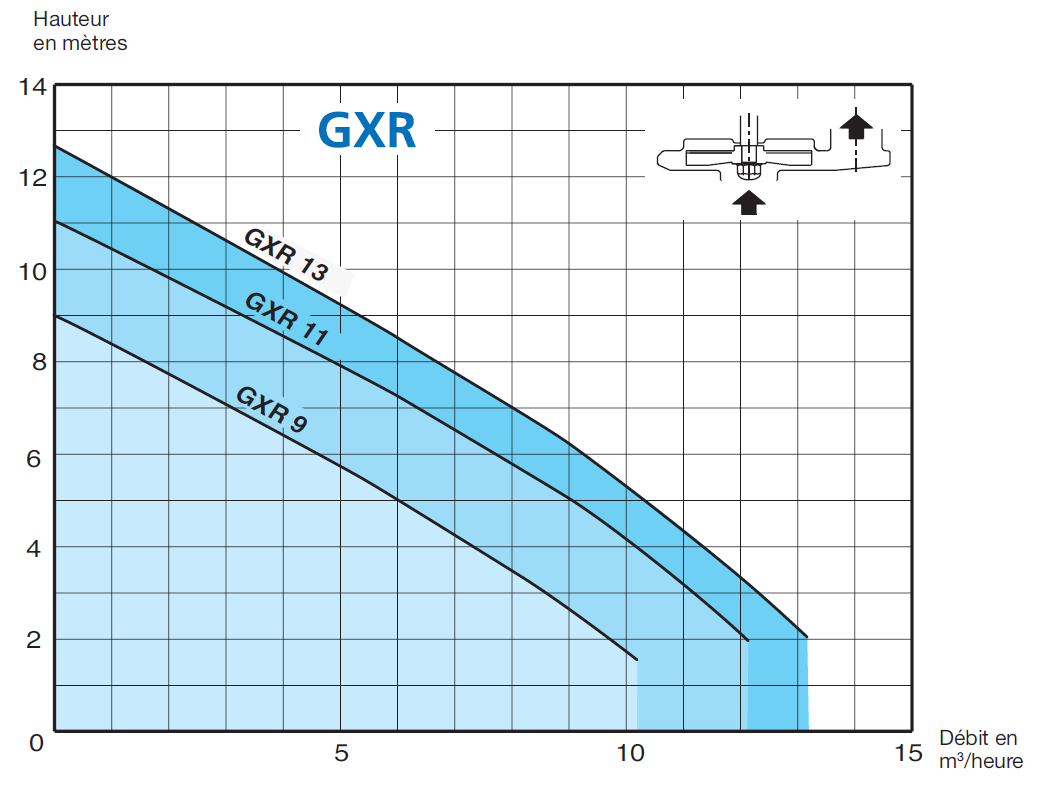courbe performances pompe GXRM13