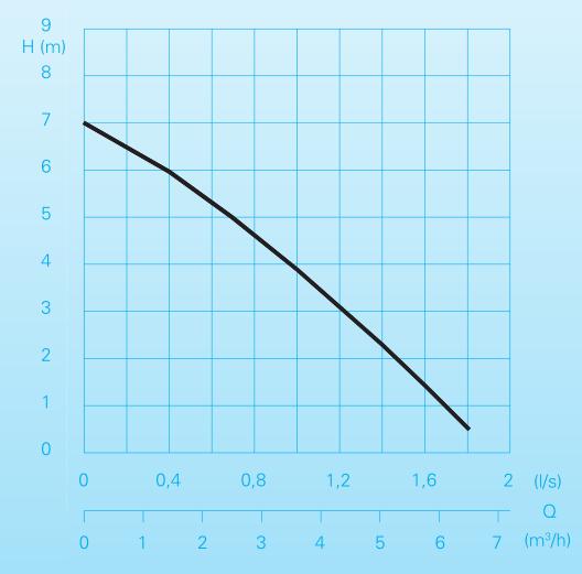 Homa Pompe BULLY C140 - courbe de performances