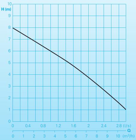 Homa Chromatic C237 - courbe de performances
