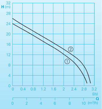 Homa Pompe submersible TGR 15 - courbe de performance