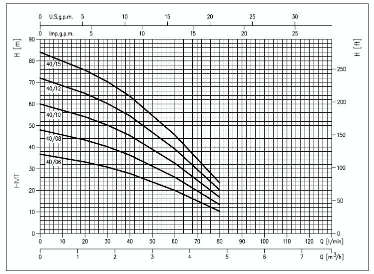 Courbe de prestation pompe EBARA IDROGO 40
