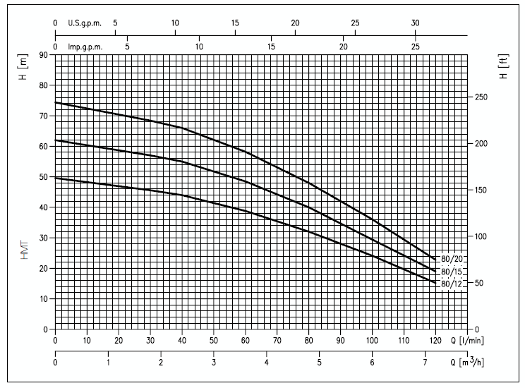 courbe performance pompe immergée eau propre EBARA gamme IDROGO 80