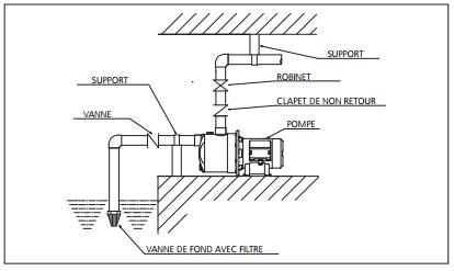 schéma montage pompe EBARA JESX