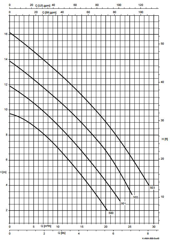courbe performances AMA-PORTER F 500