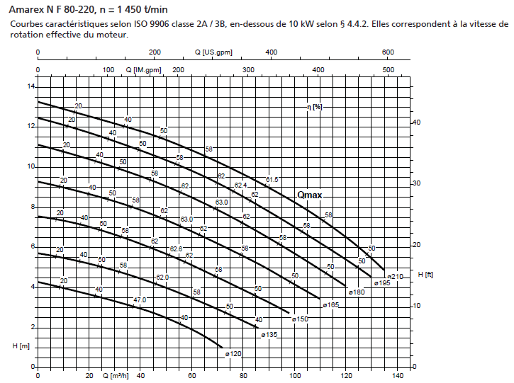 amarex NF80 courbes performances