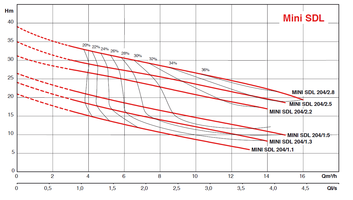 Mini SDL 204 courbes