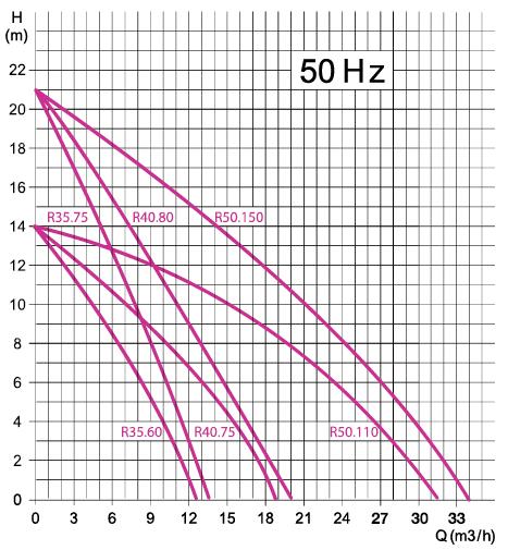 pompe DRENO R 50.150 courbes performances