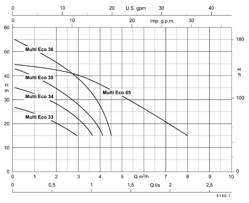 courbes de performances pompe KSB MULTI ECO 33E