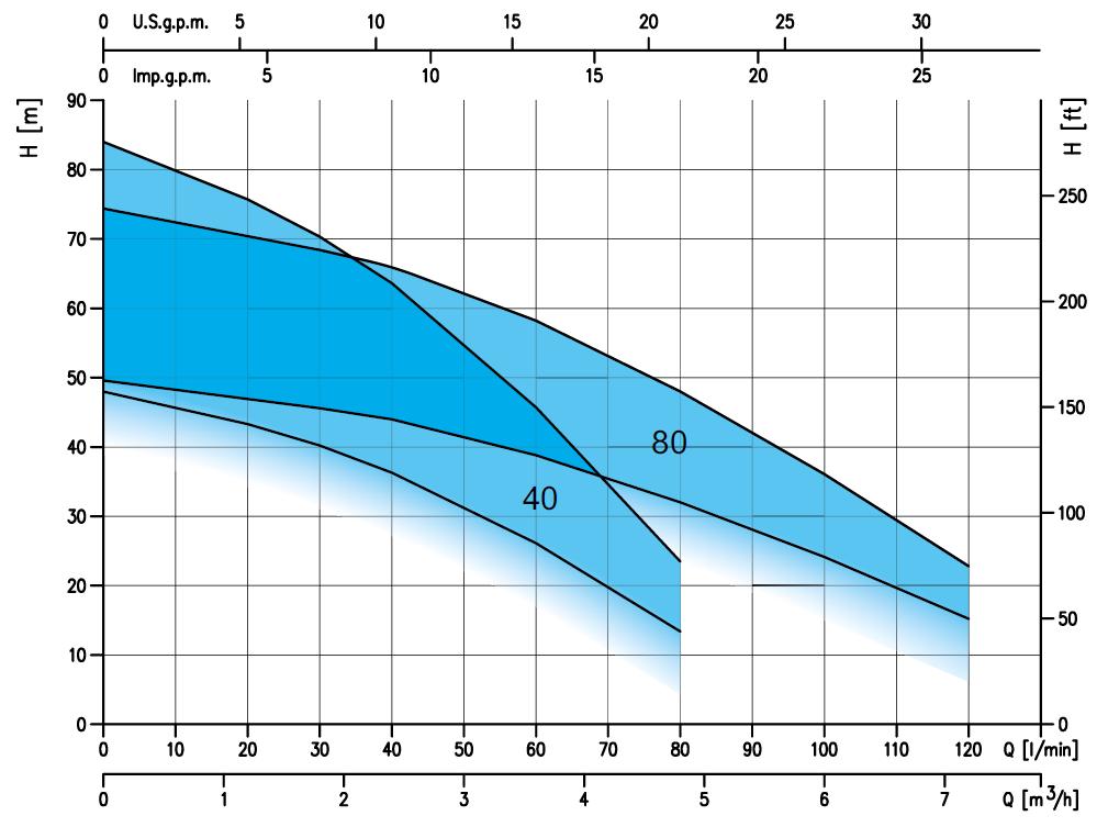 pompe ebara multigo 40/08 courbe performances