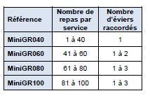 Versions MiniGR Techneau