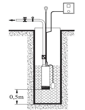 Installation pompe immergée AQUALIJU AJ 3.37