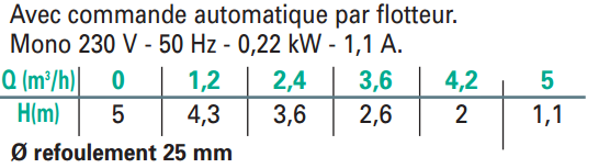 caractéristiques électriques pompe immergée NOVA 180A relevage eaux claires