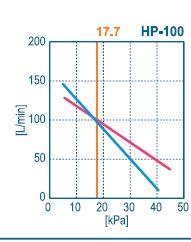 courbe débit HP-100