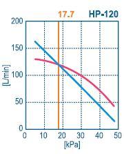 courbe débit Hiblow HP120