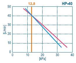 courbe débit HP-40