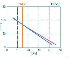 Courbe débit HP-80