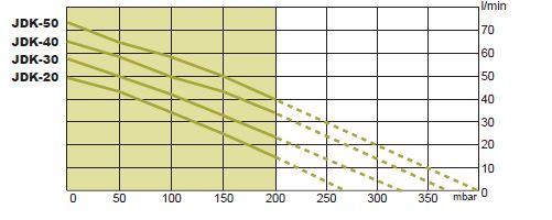 courbe débit JDK-S-40