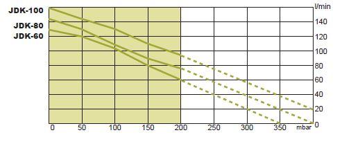 Courbes débit JDK-60 à JDK-100