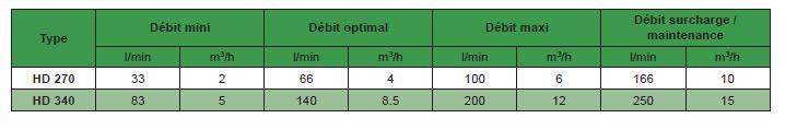 Caractéristiques du diffuseur HD270