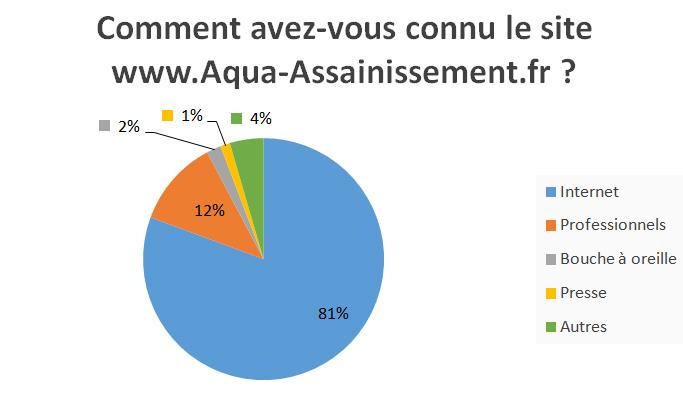 Comment avez-vous connu le site Aqua Assainissement ?