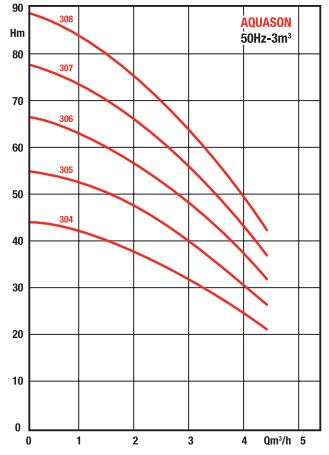 courbes performances pompe SALMSON AQUASON 306